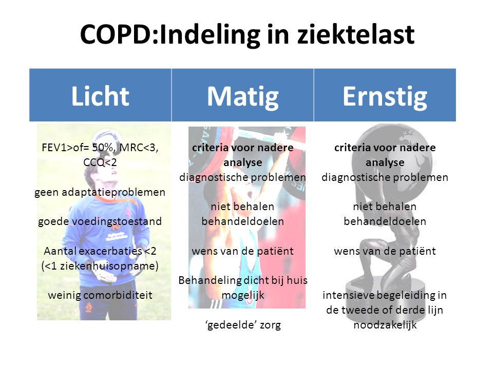 COPD:Indeling in ziektelast LichtMatigErnstig FEV1>of= 50%, MRC<3, CCQ<2 geen adaptatieproblemen goede voedingstoestand Aantal exacerbaties <2 (<1 zie