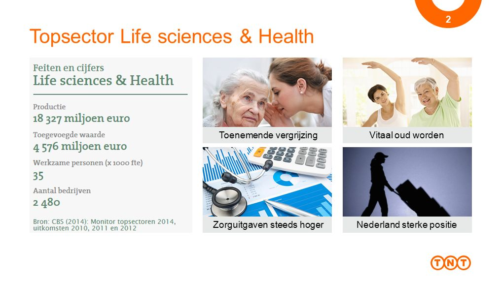 Topsector Life sciences & Health 2 Toenemende vergrijzingVitaal oud worden Zorguitgaven steeds hogerNederland sterke positie