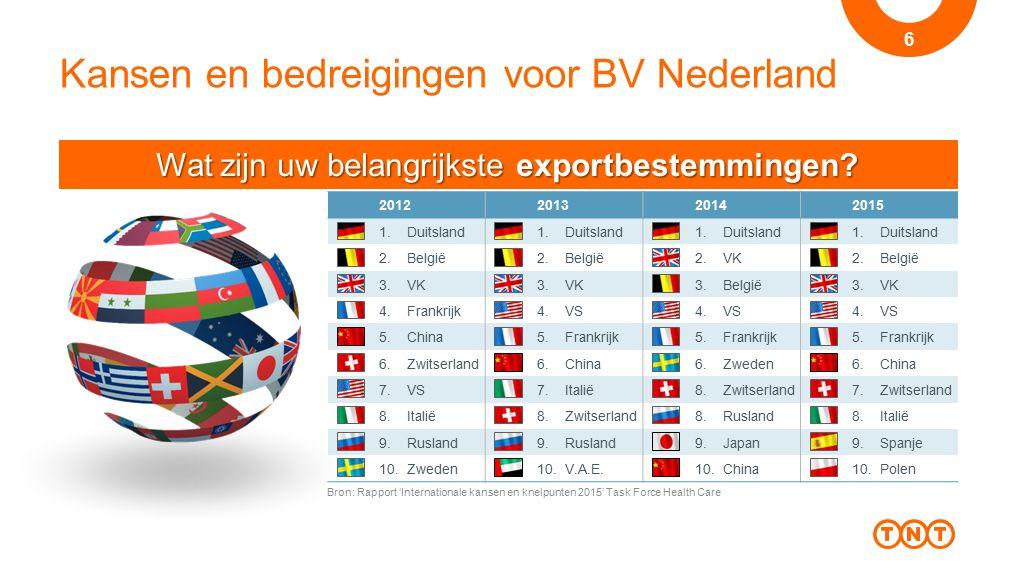 Kansen en bedreigingen voor BV Nederland 7 Wat zijn de voornaamste knelpunten bij export.