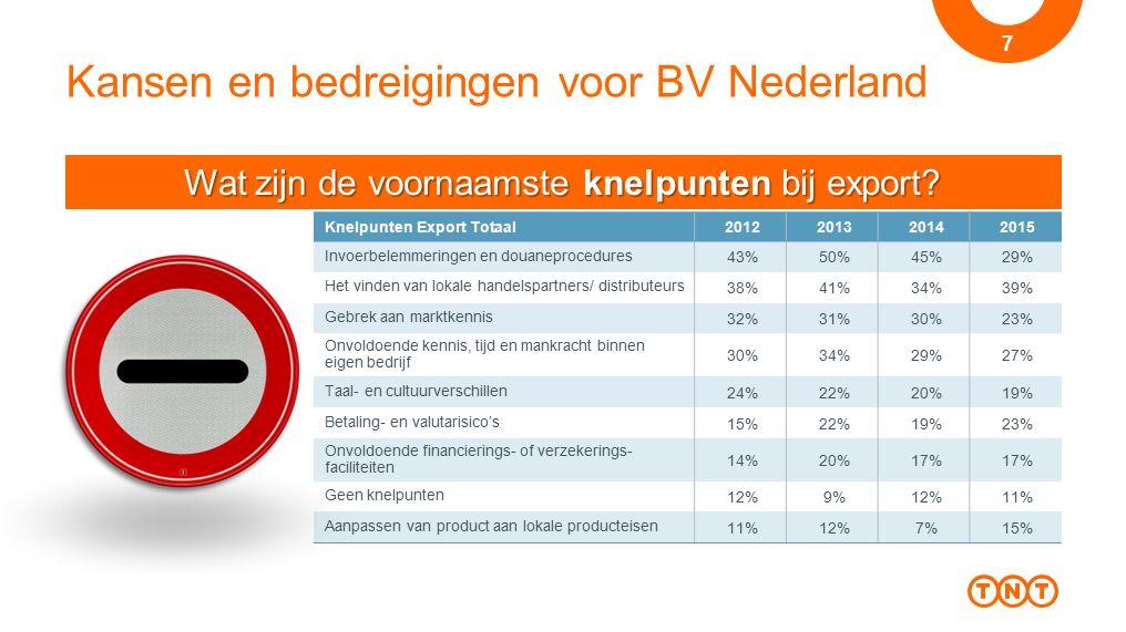 Kansen en bedreigingen voor BV Nederland 7 Wat zijn de voornaamste knelpunten bij export? Knelpunten Export Totaal2012201320142015 Invoerbelemmeringen
