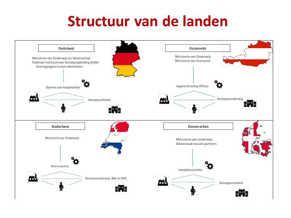 Structuur van de landen