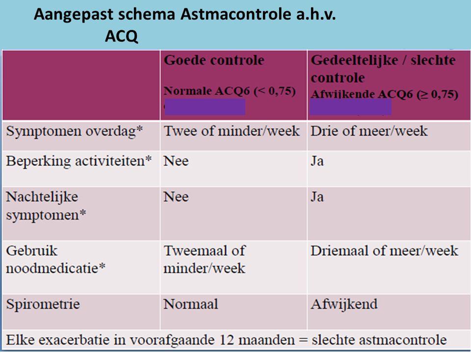 Aangepast schema Astmacontrole a.h.v. ACQ