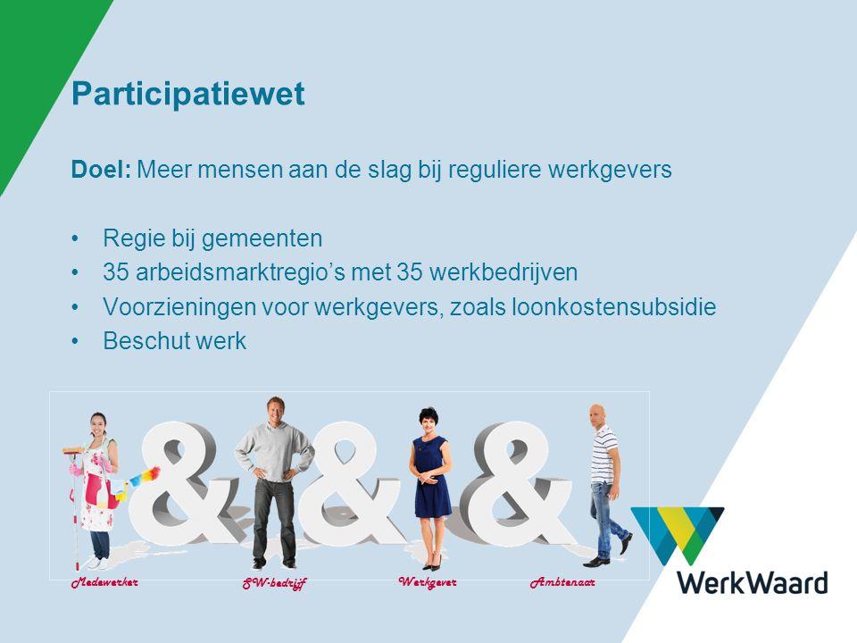 Participatiewet Doel: Meer mensen aan de slag bij reguliere werkgevers Regie bij gemeenten 35 arbeidsmarktregio's met 35 werkbedrijven Voorzieningen voor werkgevers, zoals loonkostensubsidie Beschut werk Medewerker SW-bedrijf WerkgeverAmbtenaar