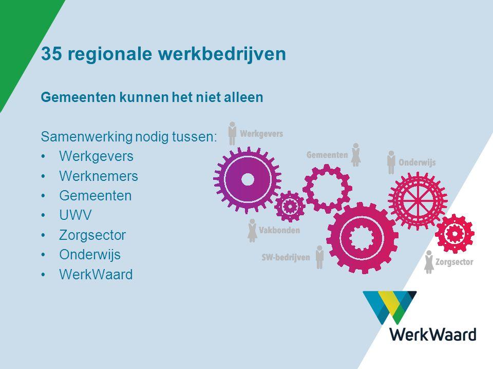35 regionale werkbedrijven Gemeenten kunnen het niet alleen Samenwerking nodig tussen: Werkgevers Werknemers Gemeenten UWV Zorgsector Onderwijs WerkWaard