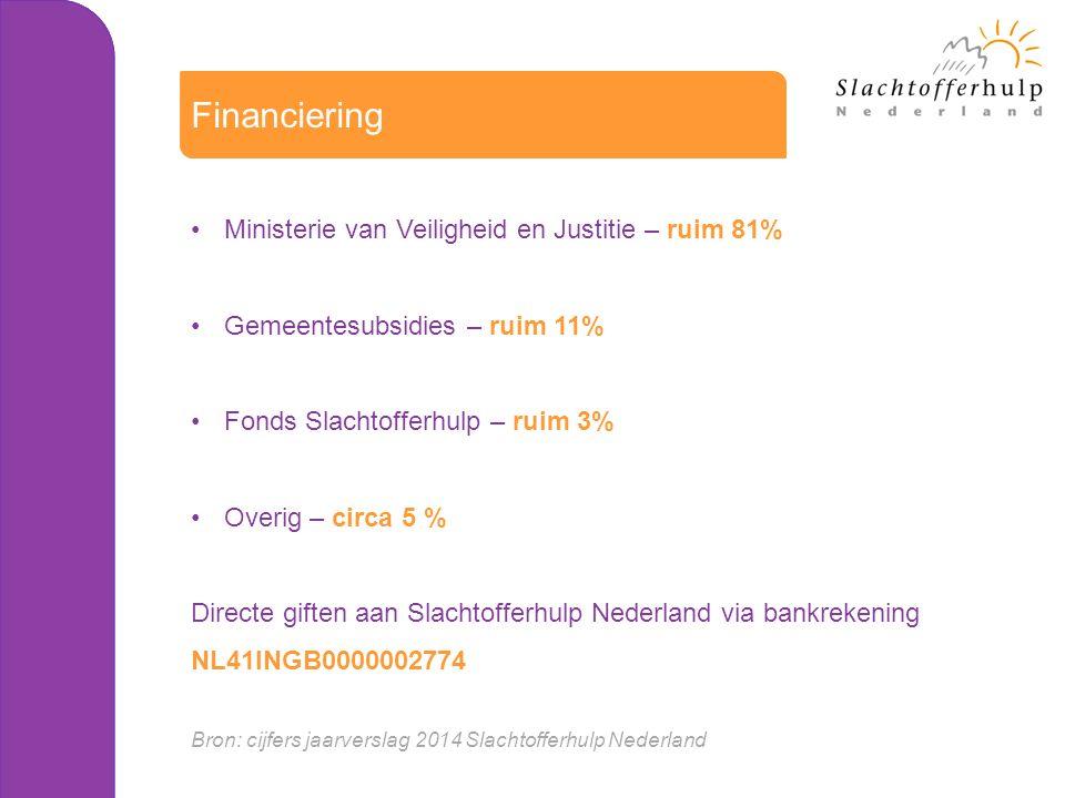 Ministerie van Veiligheid en Justitie – ruim 81% Gemeentesubsidies – ruim 11% Fonds Slachtofferhulp – ruim 3% Overig – circa 5 % Directe giften aan Slachtofferhulp Nederland via bankrekening NL41INGB0000002774 Bron: cijfers jaarverslag 2014 Slachtofferhulp Nederland Financiering