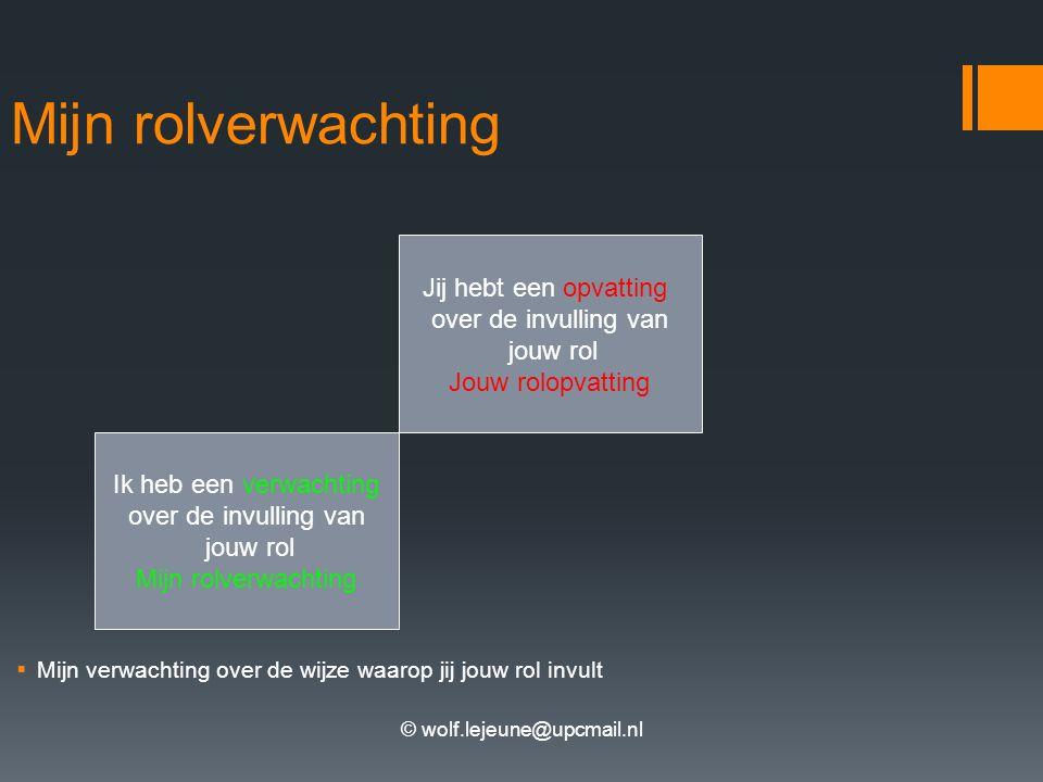 © wolf.lejeune@upcmail.nl Mijn rolverwachting  Mijn verwachting over de wijze waarop jij jouw rol invult Ik heb een verwachting over de invulling van