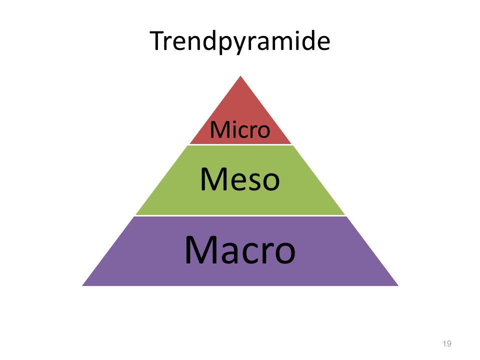 Trendpyramide 19 Micro Meso Macro