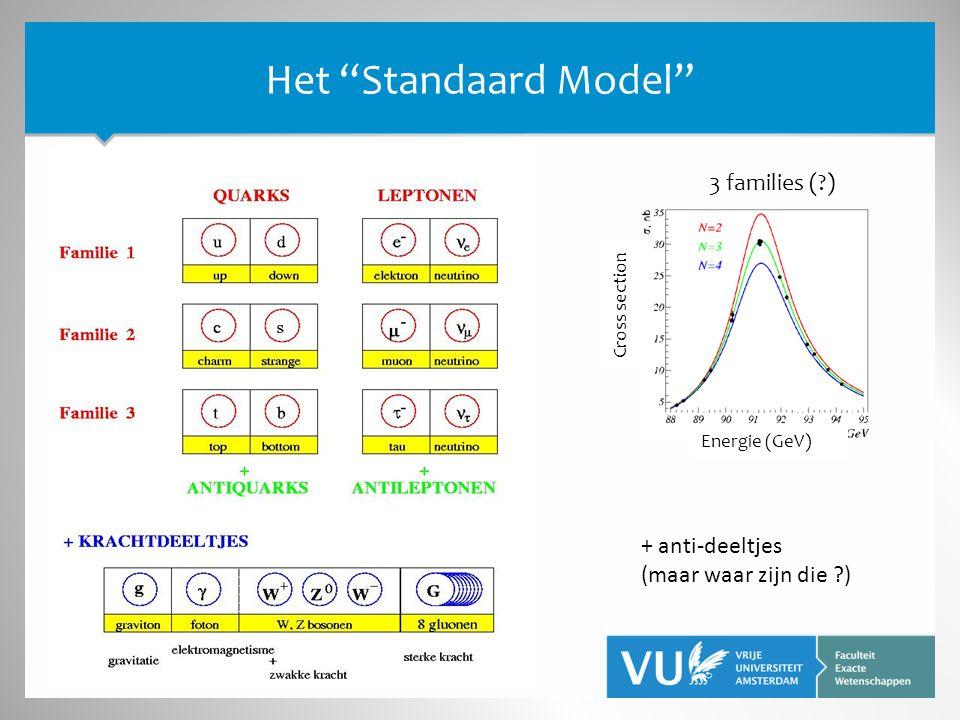 Het Standaard Model Cross section Energie (GeV) 3 families ( ) + anti-deeltjes (maar waar zijn die )