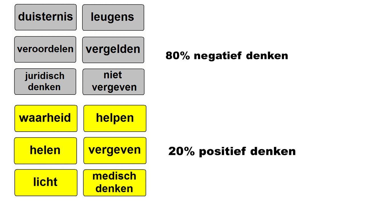 80% negatief denken 20% positief denken