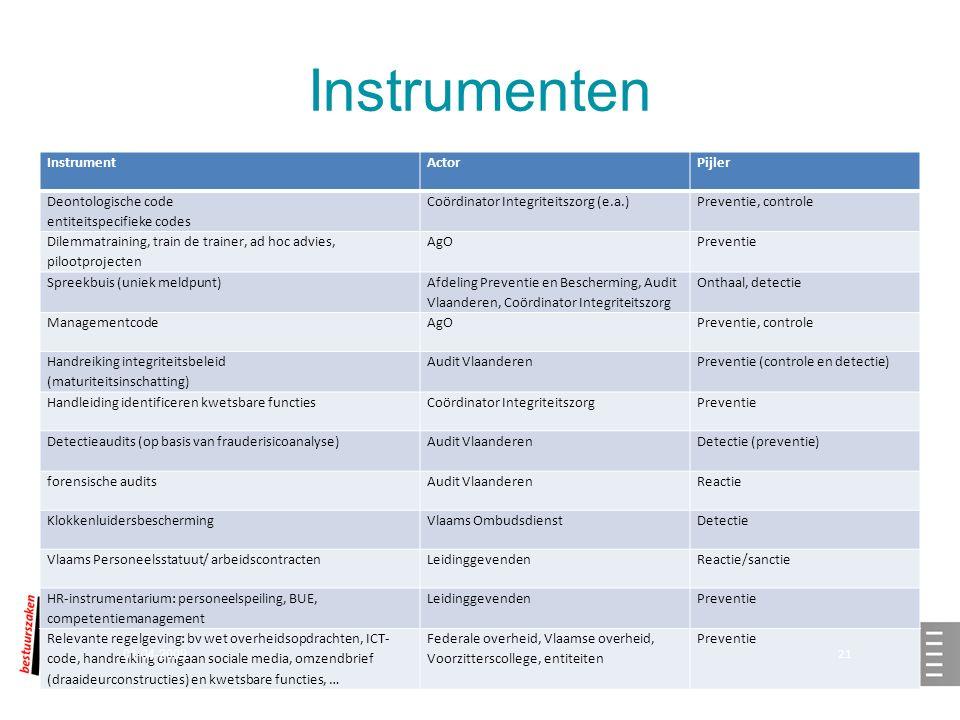 Instrumenten InstrumentActorPijler Deontologische code entiteitspecifieke codes Coördinator Integriteitszorg (e.a.)Preventie, controle Dilemmatraining, train de trainer, ad hoc advies, pilootprojecten AgOPreventie Spreekbuis (uniek meldpunt) Afdeling Preventie en Bescherming, Audit Vlaanderen, Coördinator Integriteitszorg Onthaal, detectie ManagementcodeAgOPreventie, controle Handreiking integriteitsbeleid (maturiteitsinschatting) Audit VlaanderenPreventie (controle en detectie) Handleiding identificeren kwetsbare functiesCoördinator IntegriteitszorgPreventie Detectieaudits (op basis van frauderisicoanalyse)Audit Vlaanderen Detectie (preventie) forensische auditsAudit VlaanderenReactie KlokkenluidersbeschermingVlaams OmbudsdienstDetectie Vlaams Personeelsstatuut/ arbeidscontractenLeidinggevendenReactie/sanctie HR-instrumentarium: personeelspeiling, BUE, competentiemanagement LeidinggevendenPreventie Relevante regelgeving: bv wet overheidsopdrachten, ICT- code, handreiking omgaan sociale media, omzendbrief (draaideurconstructies) en kwetsbare functies, … Federale overheid, Vlaamse overheid, Voorzitterscollege, entiteiten Preventie 01-04-2009 21