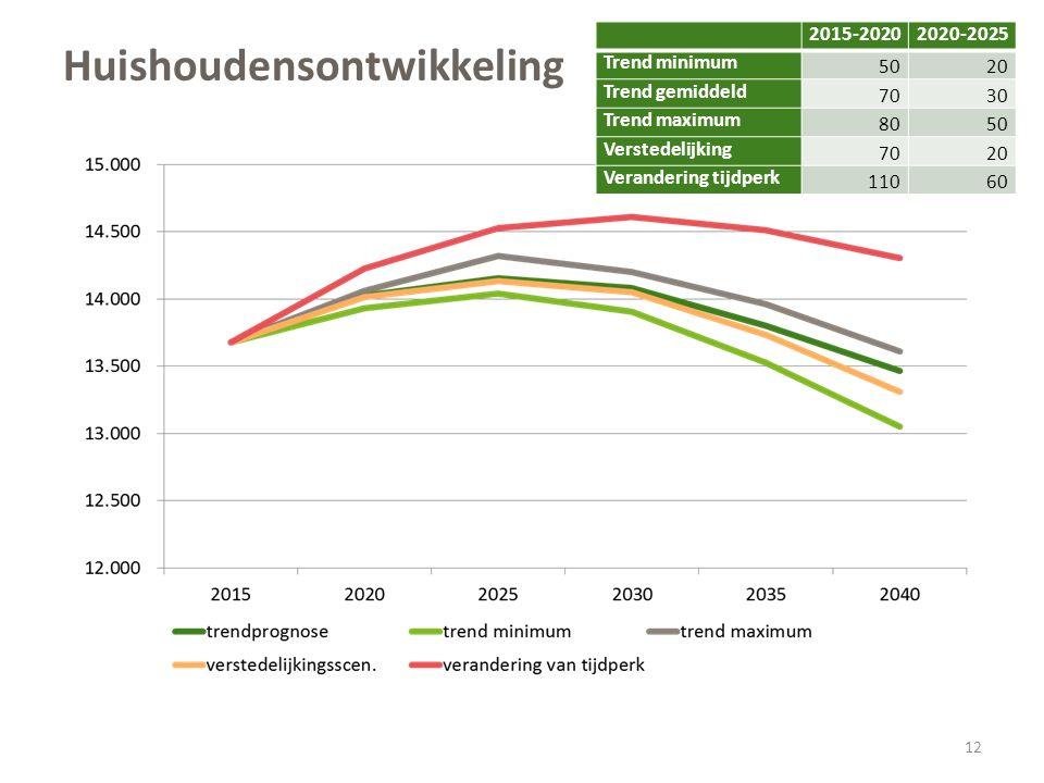 Huishoudensontwikkeling 12 2015-20202020-2025 Trend minimum 50 20 Trend gemiddeld 70 30 Trend maximum 80 50 Verstedelijking 70 20 Verandering tijdperk 110 60