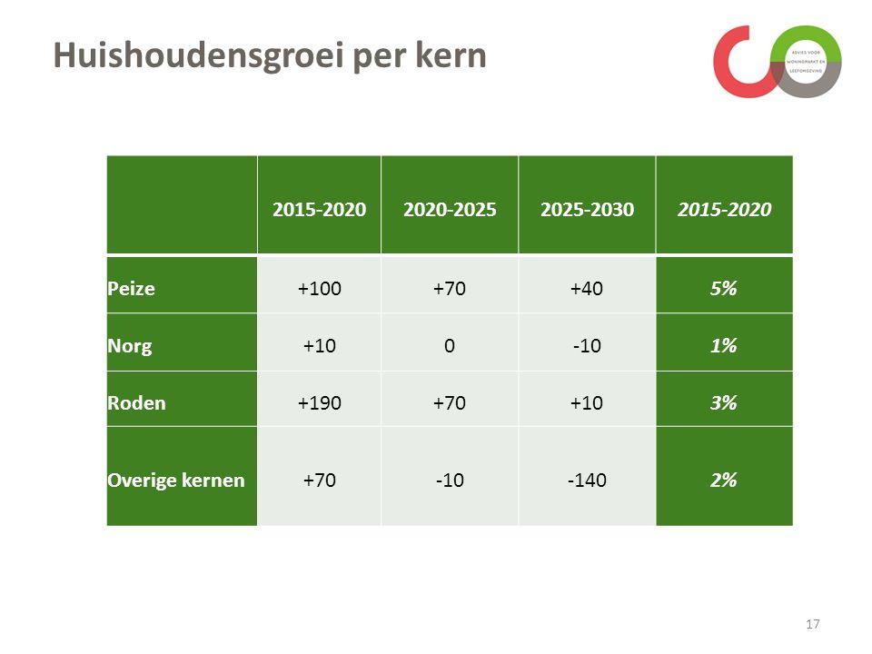 Huishoudensgroei per kern 2015-20202020-20252025-20302015-2020 Peize+100+70+405% Norg+100-101% Roden+190+70+103% Overige kernen+70-10-1402% 17