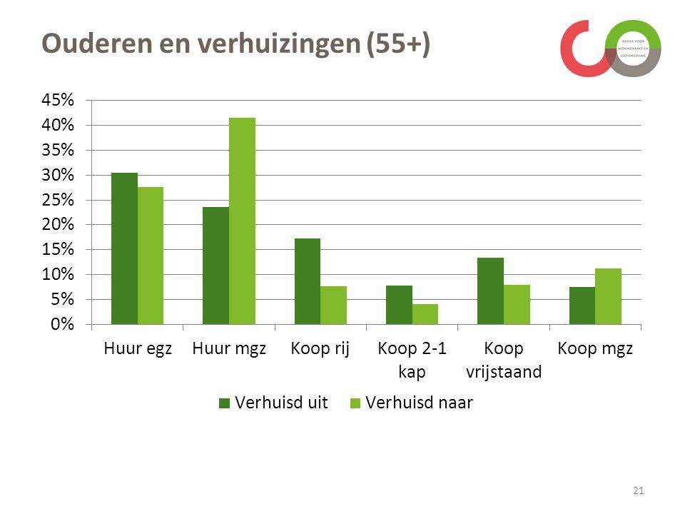 Ouderen en verhuizingen (55+) 21