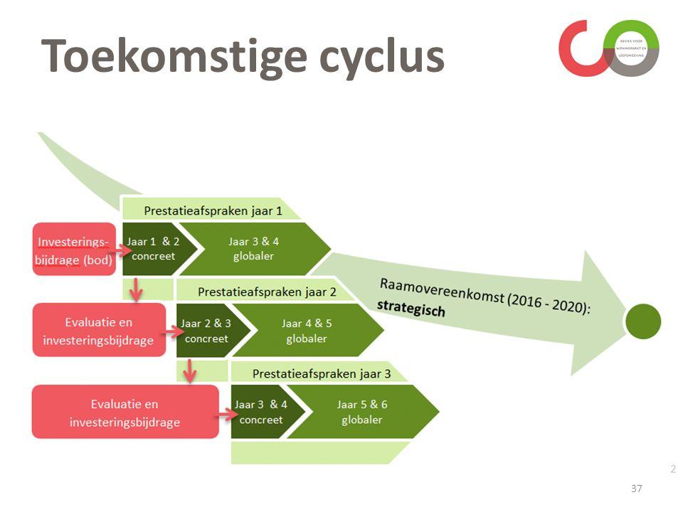 Toekomstige cyclus 37