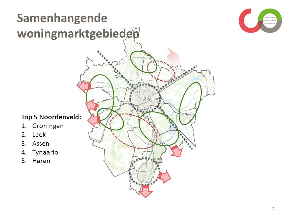 7 Samenhangende woningmarktgebieden Top 5 Noordenveld: 1.Groningen 2.Leek 3.Assen 4.Tynaarlo 5.Haren