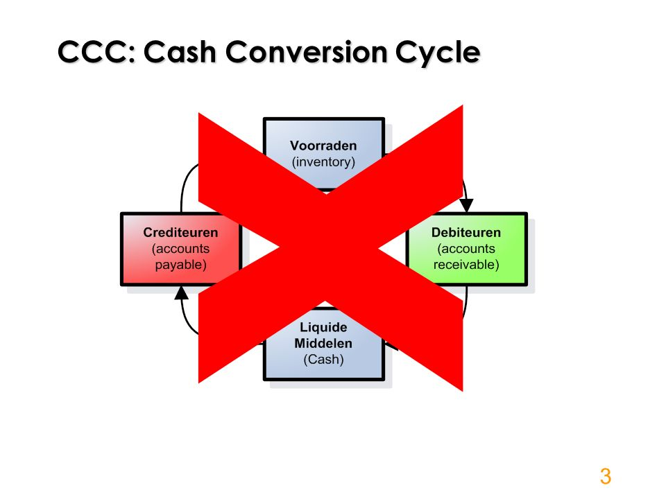 Cash Conversion Cycle 4 Primaire geldstromen: geïnduceerd inherent Secundaire geldstromen: autonoom managerial Purchase-to-pay Order-to-cash Production-to-Stock Stock-to-Fulfill Cash & Treasury Management