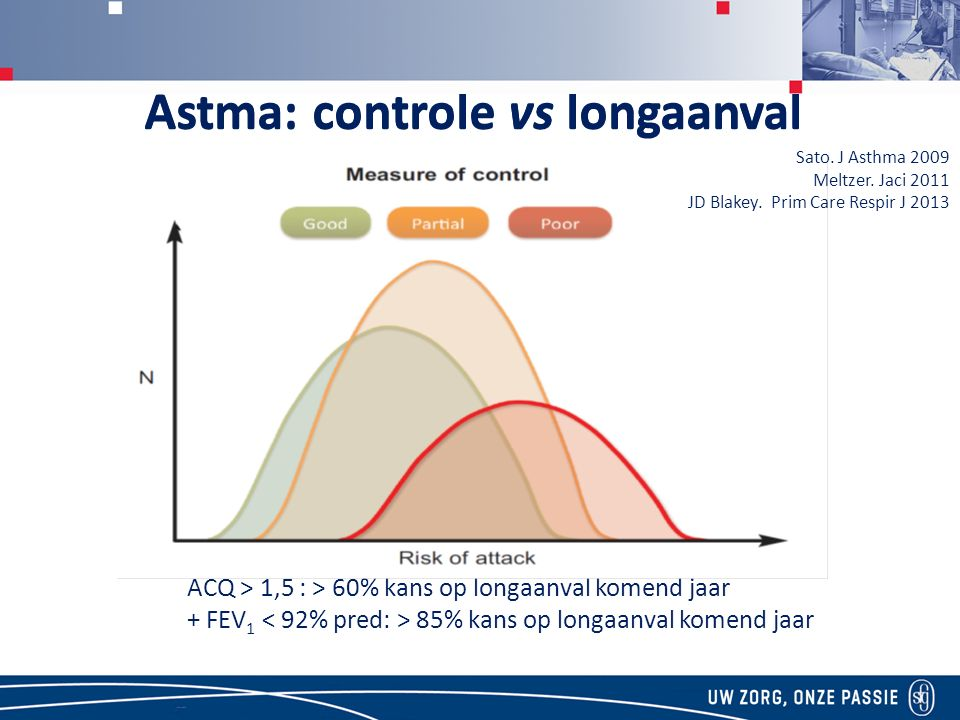 Astma: controle vs longaanval ACQ > 1,5 : > 60% kans op longaanval komend jaar + FEV 1 85% kans op longaanval komend jaar Astma: controle vs longaanval Sato.