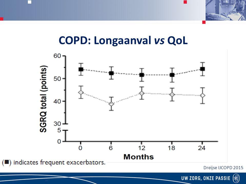 COPD: Longaanval vs QoL Dreijse IJCOPD 2015