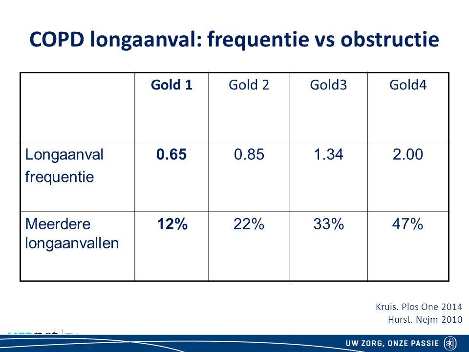 COPD longaanval: frequentie vs obstructie Gold 1Gold 2Gold3Gold4 Longaanval frequentie 0.650.851.342.00 Meerdere longaanvallen 12%22%33%47% Kruis.