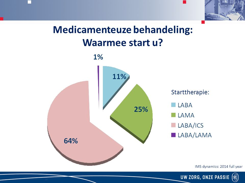 Medicamenteuze behandeling: Waarmee start u? IMS dynamics: 2014 full year Starttherapie:
