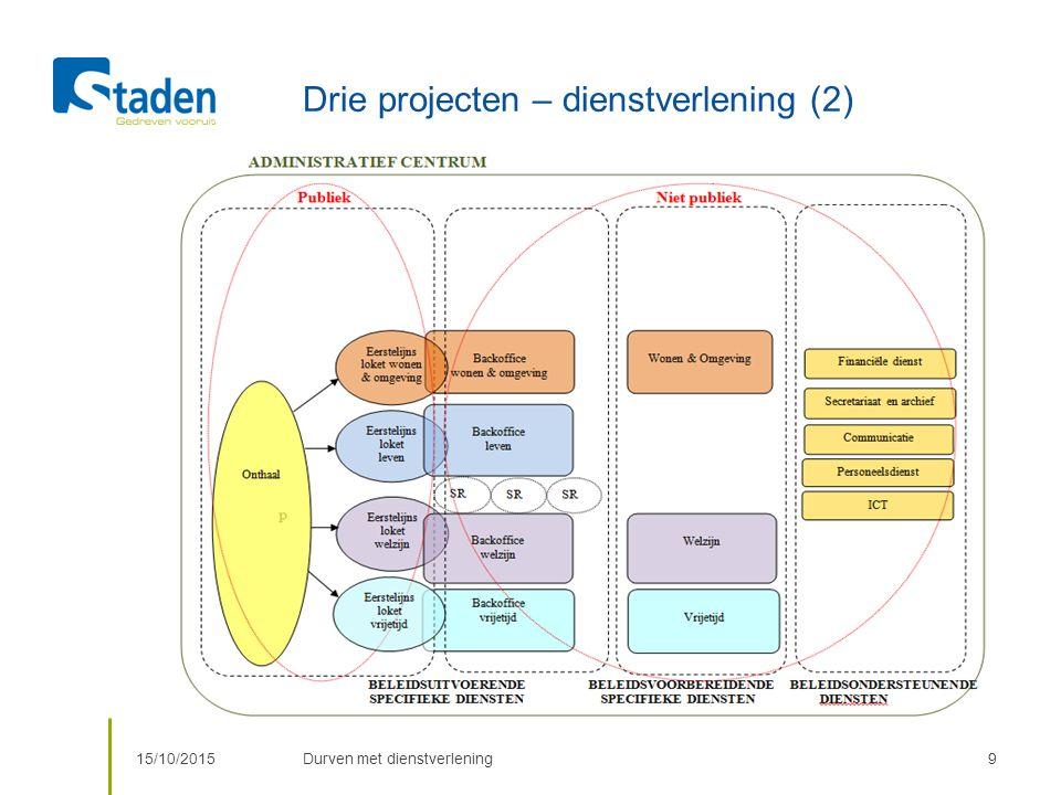 Drie projecten – dienstverlening (2) 15/10/2015Durven met dienstverlening9