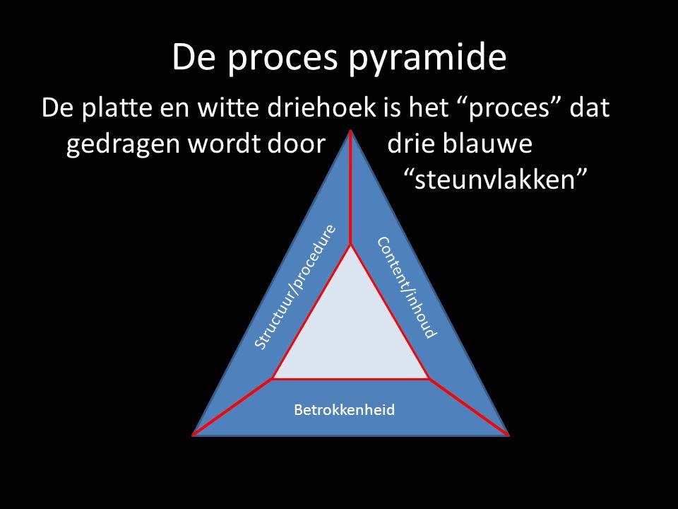 """De proces pyramide De platte en witte driehoek is het """"proces"""" dat gedragen wordt door drie blauwe """"steunvlakken"""" Structuur/procedure Content/inhoud B"""