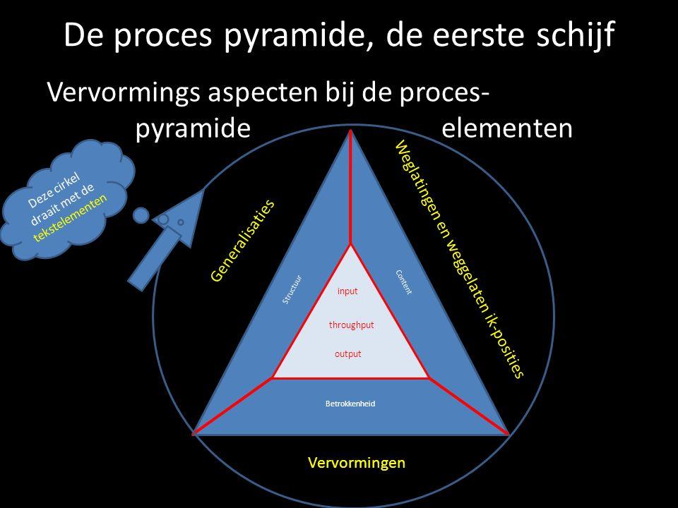 De proces pyramide, de eerste schijf Vervormings aspecten bij de proces- pyramide elementen input throughput output Structuur Content Betrokkenheid Ve