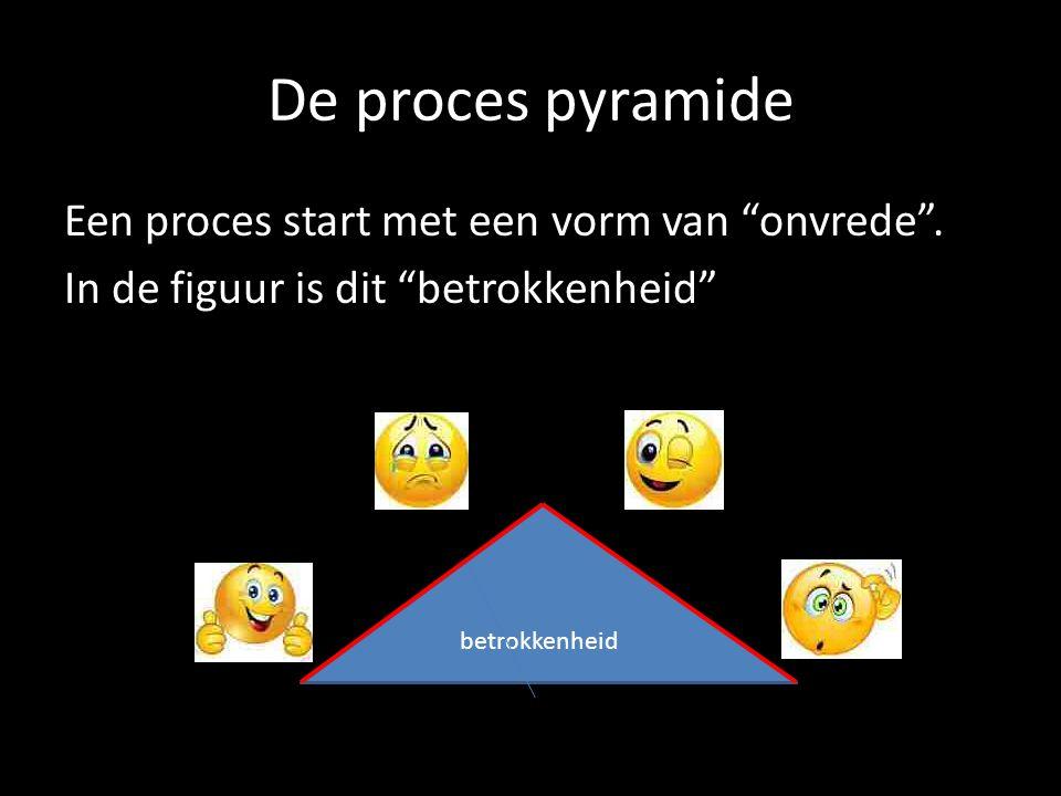 """De proces pyramide Een proces start met een vorm van """"onvrede"""". In de figuur is dit """"betrokkenheid"""" betrokkenheid"""
