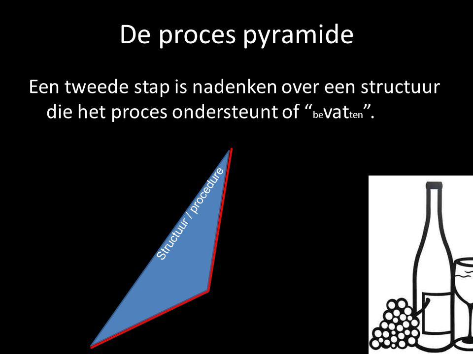 """De proces pyramide Een tweede stap is nadenken over een structuur die het proces ondersteunt of """" be vat ten """". Structuur / procedure"""
