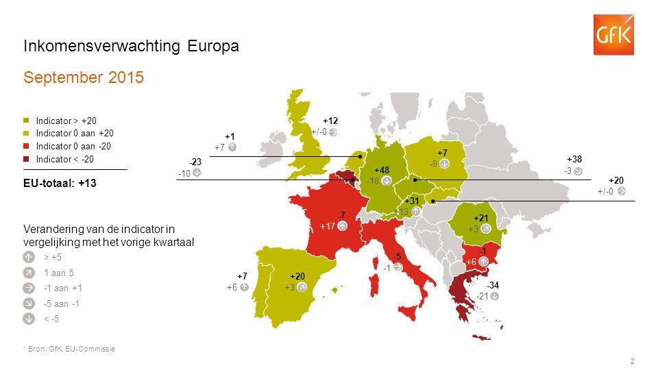 2 Inkomensverwachting Europa September 2015 1 Bron: GfK, EU-Commissie > +5 Indicator > +20 Indicator 0 aan +20 Indicator 0 aan -20 Indicator < -20 EU-totaal: +13      1 aan 5 -1 aan +1 -5 aan -1 < -5 -7 +17 +20 +3 +7 +6  -5 -34 -21 +6 +21 +3 +48 -10 +12 +/-0 +1 +7  -23 -10 +38 -3 +20 +/-0 +7 -9 Verandering van de indicator in vergelijking met het vorige kwartaal +31 +13             