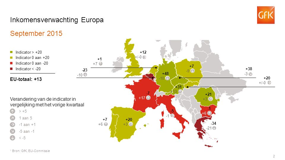 2 Inkomensverwachting Europa September 2015 1 Bron: GfK, EU-Commissie > +5 Indicator > +20 Indicator 0 aan +20 Indicator 0 aan -20 Indicator < -20 EU-