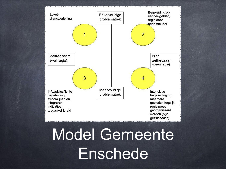 Model Gemeente Enschede