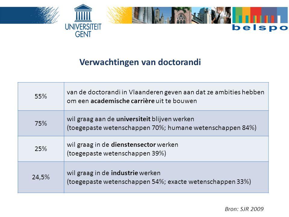 Verwachtingen van doctorandi Bron: SJR 2009 55% van de doctorandi in Vlaanderen geven aan dat ze ambities hebben om een academische carrière uit te bouwen 75% wil graag aan de universiteit blijven werken (toegepaste wetenschappen 70%; humane wetenschappen 84%) 25% wil graag in de dienstensector werken (toegepaste wetenschappen 39%) 24,5% wil graag in de industrie werken (toegepaste wetenschappen 54%; exacte wetenschappen 33%)