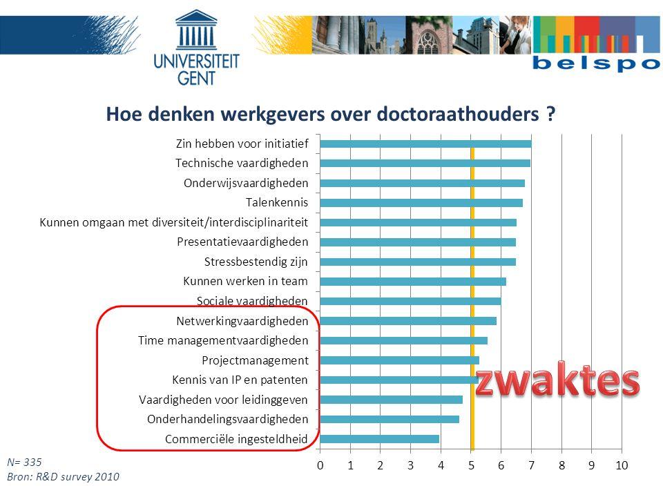 N= 335 Bron: R&D survey 2010 Hoe denken werkgevers over doctoraathouders ?