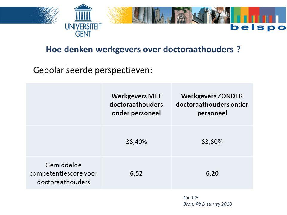 Gepolariseerde perspectieven: Werkgevers MET doctoraathouders onder personeel Werkgevers ZONDER doctoraathouders onder personeel 36,40%63,60% Gemiddelde competentiescore voor doctoraathouders 6,526,20 N= 335 Bron: R&D survey 2010