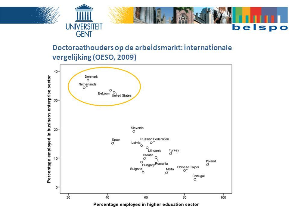 Doctoraathouders op de arbeidsmarkt: internationale vergelijking (OESO, 2009)
