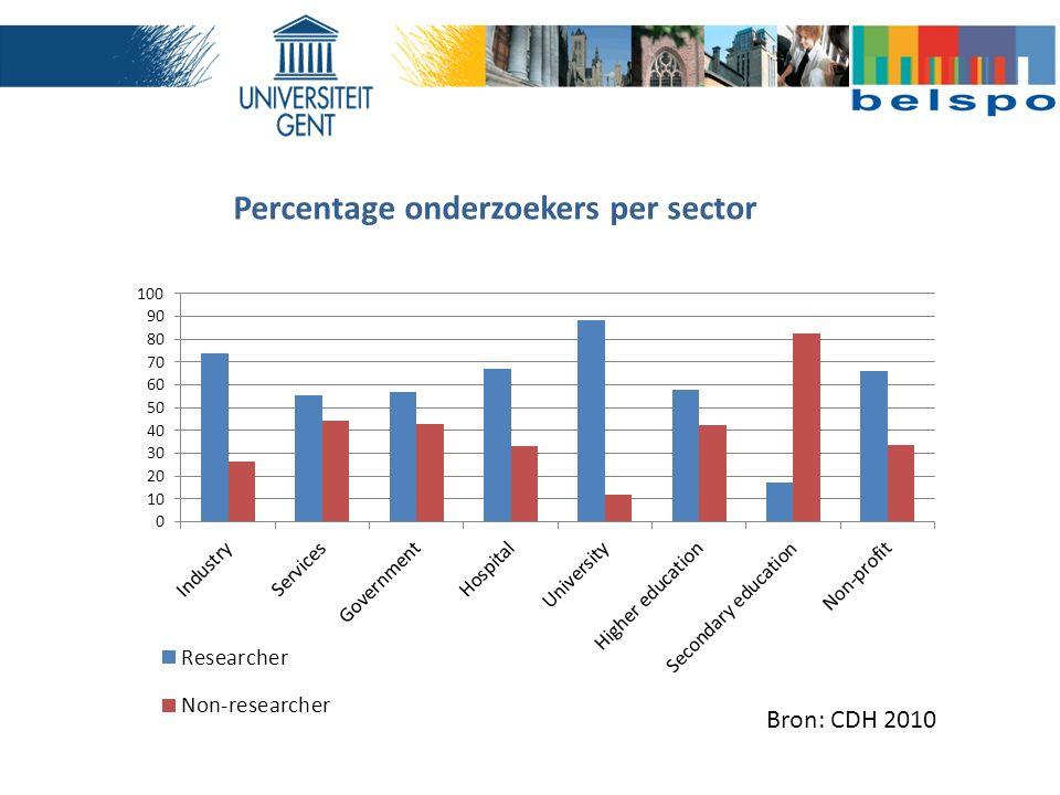 Percentage onderzoekers per sector Bron: CDH 2010