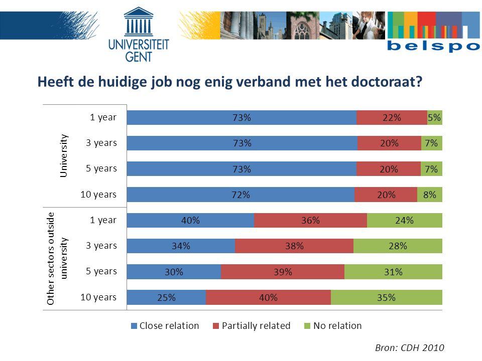 Heeft de huidige job nog enig verband met het doctoraat? Bron: CDH 2010
