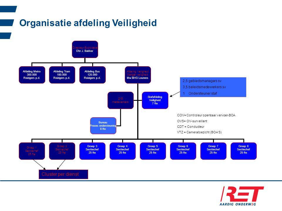 Organisatie afdeling Veiligheid Directeur Exploitatie Dhr J. Bakker Afdeling Metro 300.000 Reizigers p.d. Afdeling Bus 120.000 Reizigers p.d. Afdeling