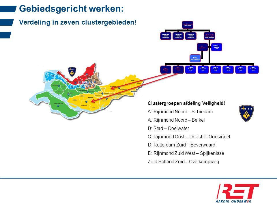 Gebiedsgericht werken: Verdeling in zeven clustergebieden! Clustergroepen afdeling Veiligheid! A: Rijnmond Noord – Schiedam A: Rijnmond Noord – Berkel