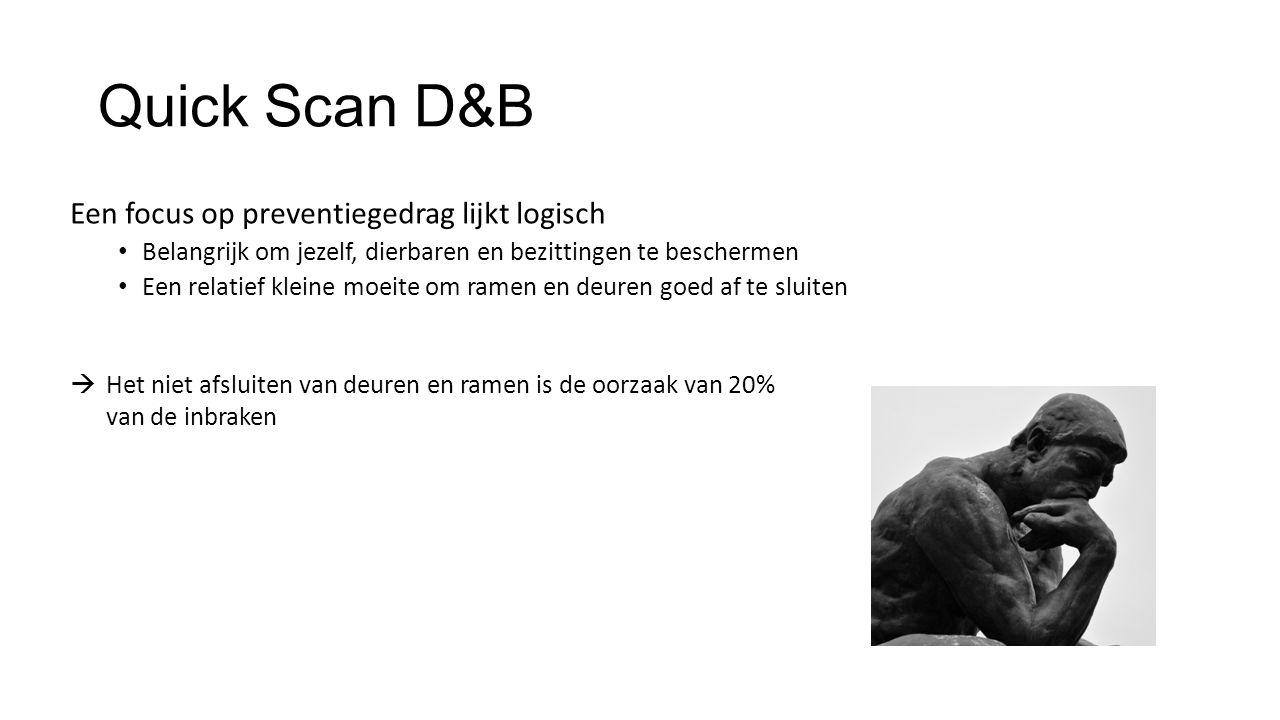 Quick Scan D&B Een focus op preventiegedrag lijkt logisch Belangrijk om jezelf, dierbaren en bezittingen te beschermen Een relatief kleine moeite om r