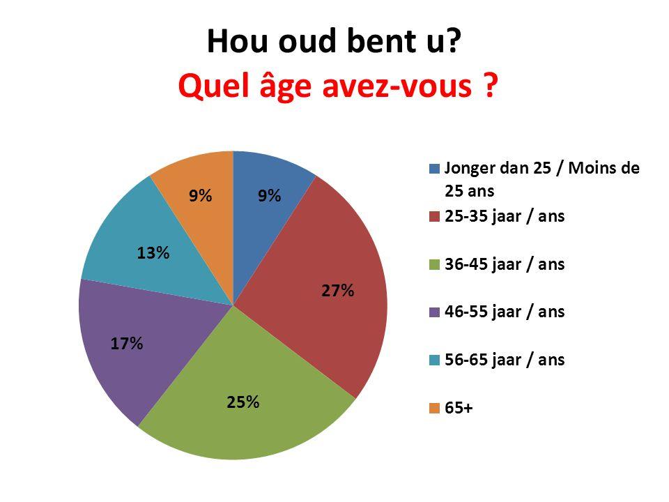 Hou oud bent u? Quel âge avez-vous ?
