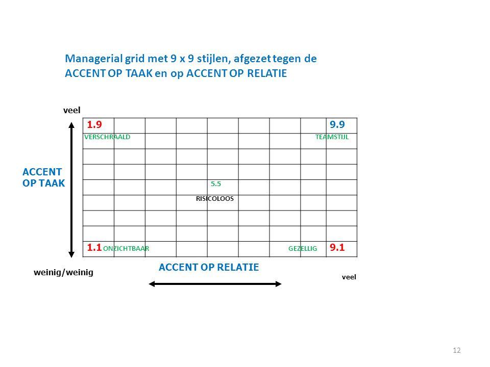 12 1.99.9 5.5 1.19.1 veel ACCENT OP TAAK ACCENT OP RELATIE veel weinig/weinig Managerial grid met 9 x 9 stijlen, afgezet tegen de ACCENT OP TAAK en op ACCENT OP RELATIE VERSCHRAALD RISICOLOOS TEAMSTIJL ONZICHTBAARGEZELLIG