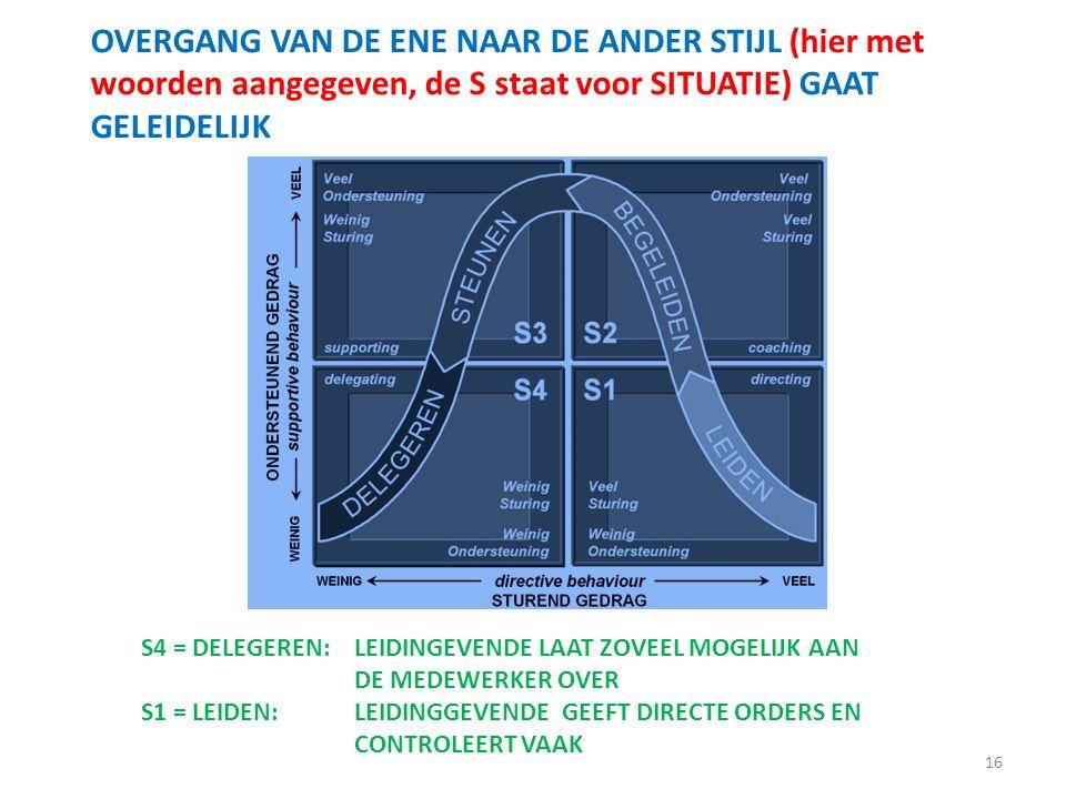 16 OVERGANG VAN DE ENE NAAR DE ANDER STIJL (hier met woorden aangegeven, de S staat voor SITUATIE) GAAT GELEIDELIJK S4 = DELEGEREN:LEIDINGEVENDE LAAT ZOVEEL MOGELIJK AAN DE MEDEWERKER OVER S1 = LEIDEN: LEIDINGGEVENDE GEEFT DIRECTE ORDERS EN CONTROLEERT VAAK
