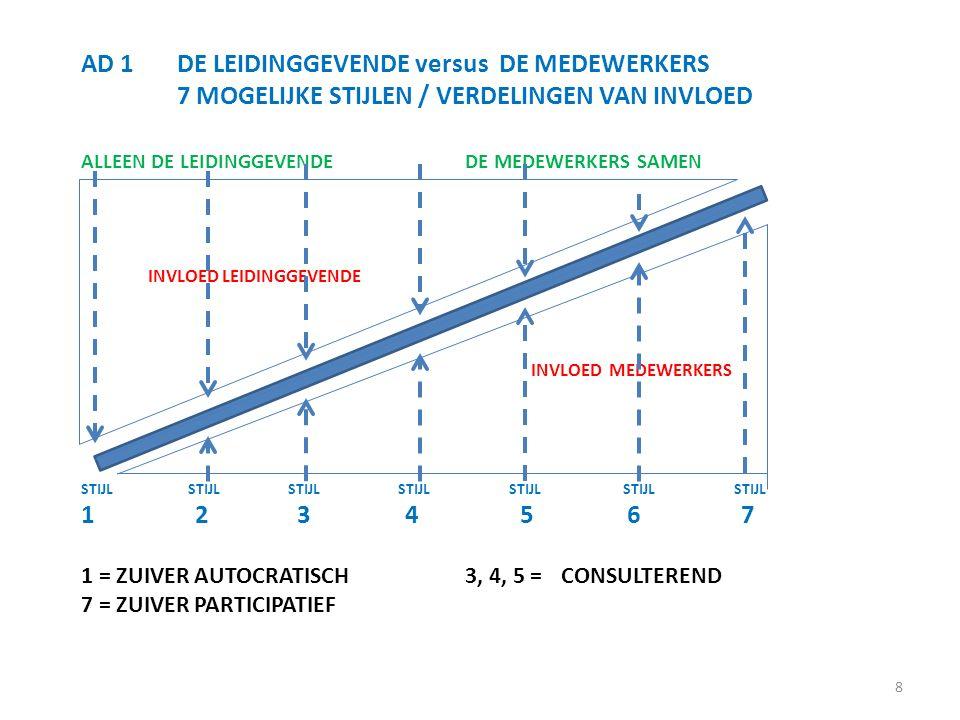 8 AD 1DE LEIDINGGEVENDE versus DE MEDEWERKERS 7 MOGELIJKE STIJLEN / VERDELINGEN VAN INVLOED ALLEEN DE LEIDINGGEVENDEDE MEDEWERKERS SAMEN INVLOED LEIDI