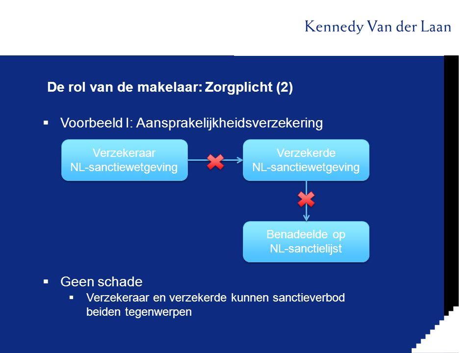 De rol van de makelaar: Zorgplicht (2)  Voorbeeld I: Aansprakelijkheidsverzekering  Geen schade  Verzekeraar en verzekerde kunnen sanctieverbod bei