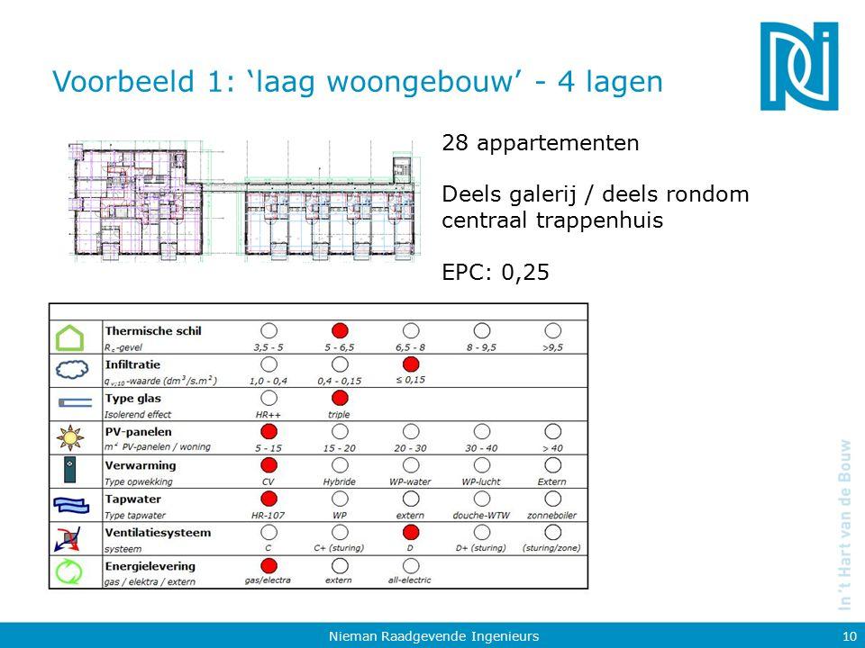 Voorbeeld 1: 'laag woongebouw' - 4 lagen Nieman Raadgevende Ingenieurs 10 28 appartementen Deels galerij / deels rondom centraal trappenhuis EPC: 0,25