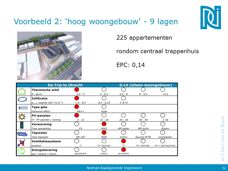 Voorbeeld 2: 'hoog woongebouw' - 9 lagen Nieman Raadgevende Ingenieurs 12 225 appartementen rondom centraal trappenhuis EPC: 0,14
