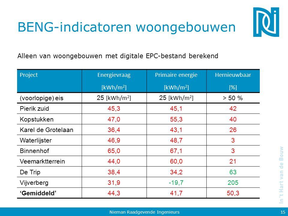 BENG-indicatoren woongebouwen Alleen van woongebouwen met digitale EPC-bestand berekend Nieman Raadgevende Ingenieurs 15 ProjectEnergievraag [kWh/m 2