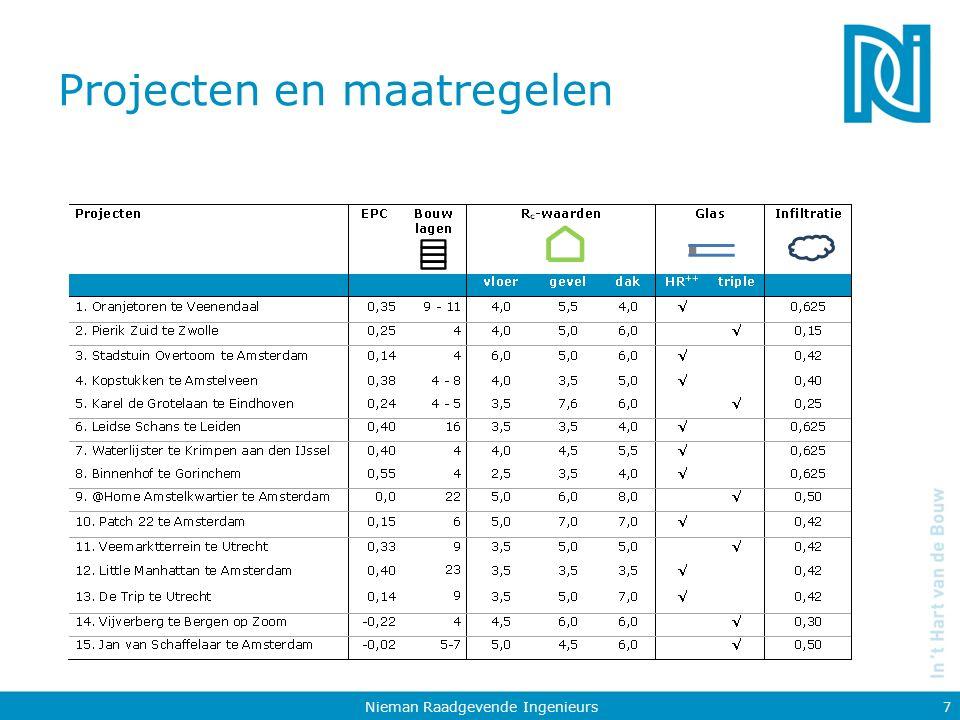 Projecten en maatregelen Nieman Raadgevende Ingenieurs 8